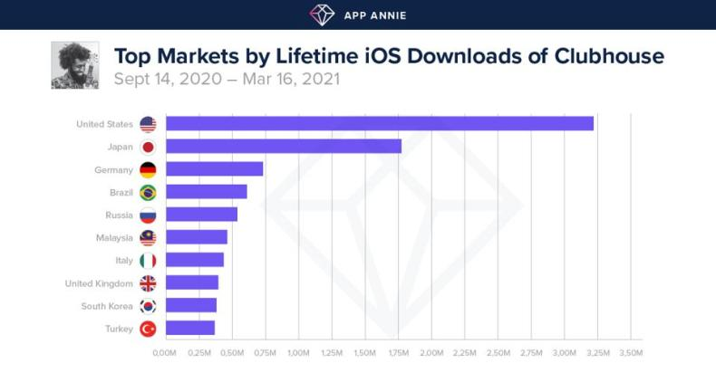 The US is by far the top market for social audio startup Clubhouse.