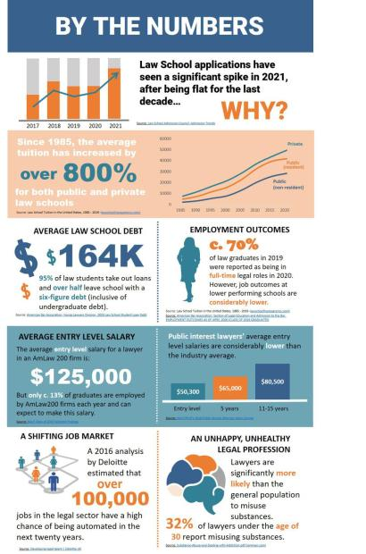 Law Schools By The Numbers
