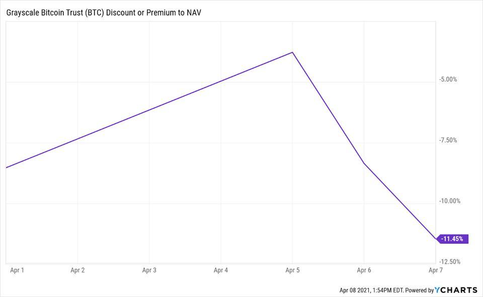 GBTC's premium has fallen further since the public unveiling of its ETF plan