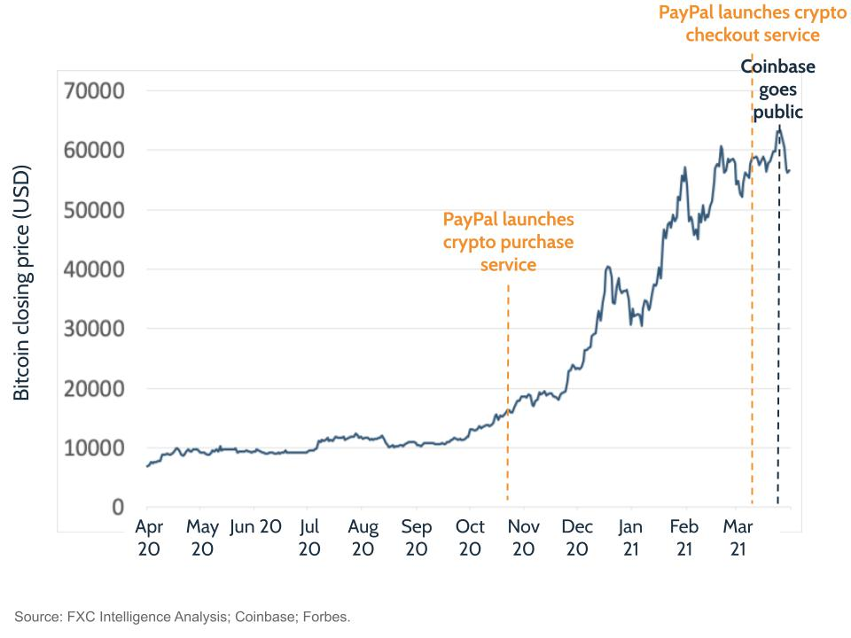 Bitcoin price, from April 22, 2020 to April 21, 2021