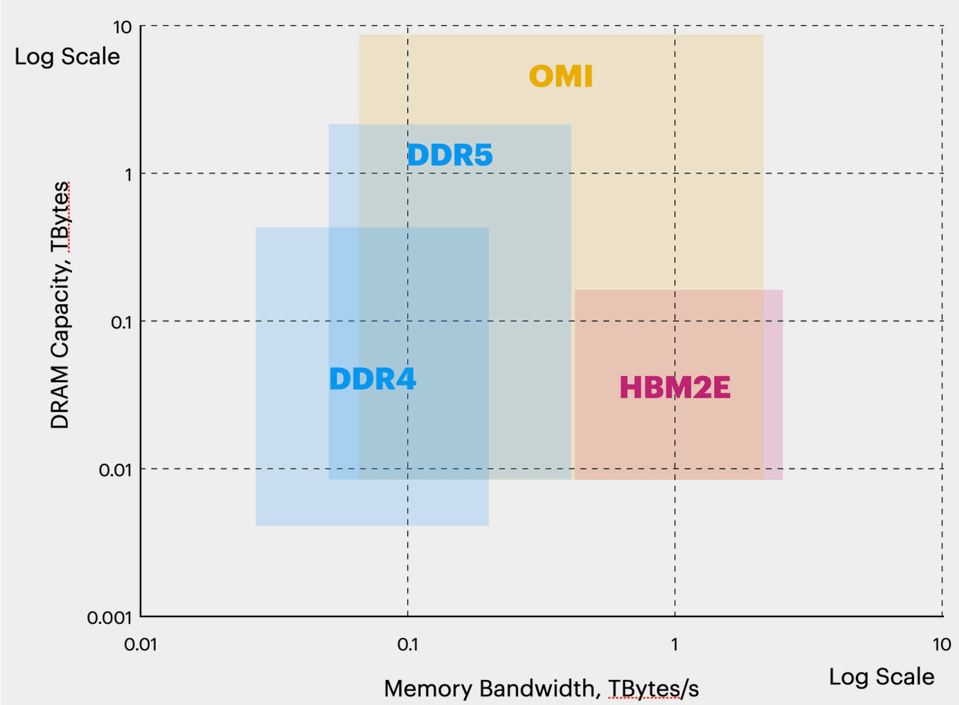 Comparison of Supported DRAM Capacity and Memory Bandwidth for DDR, HBM and OMI