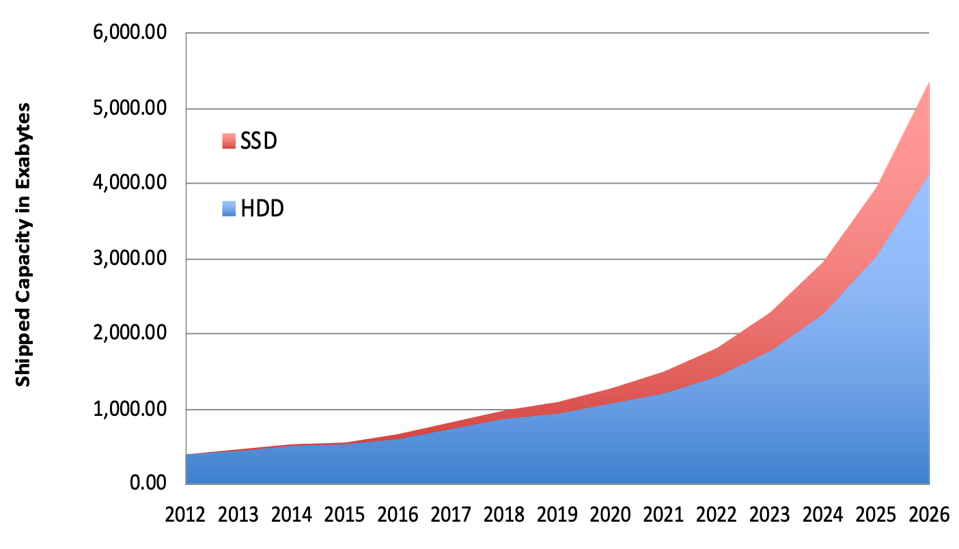 History and Projections of HDD and SSD Capacity Shipments