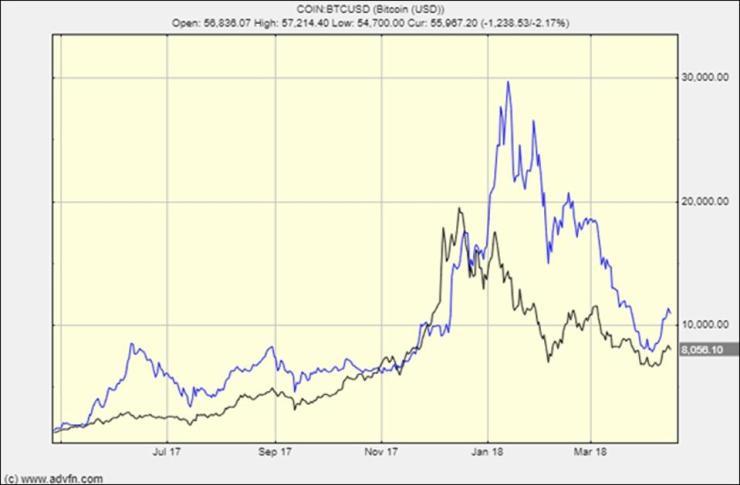The last bitcoin crash
