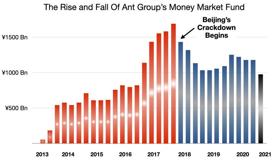 Beijing's Crackdown on Ant's Money Market Fund