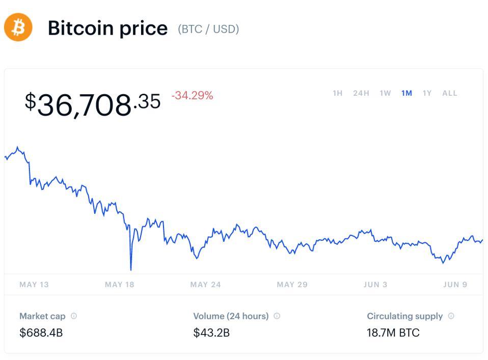 bitcoin, bitcoin price, ethereum, ethereum price, Binance, BNB, cardano, dogecoin, dogecoin price, crypto, JPMorgan, chart