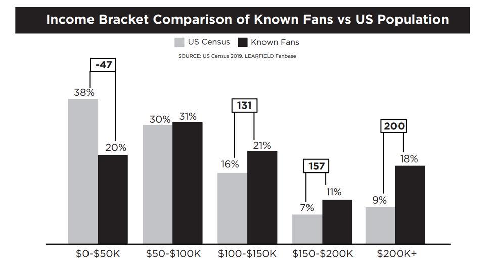 college sports fan data