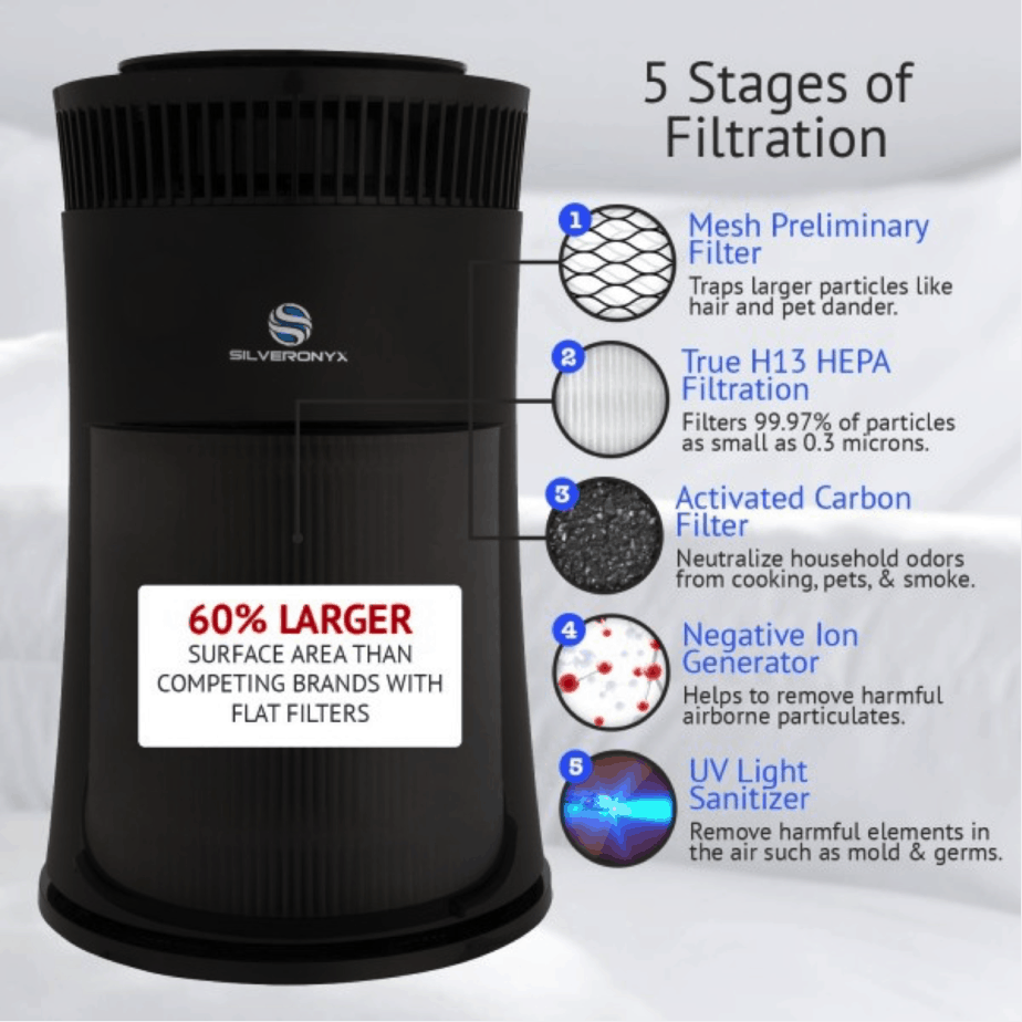 SilverOnyx - Best Activated Carbon Air Purifier