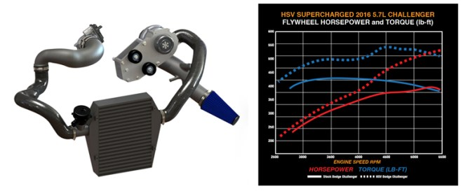 Challenger Supercharger Dyno