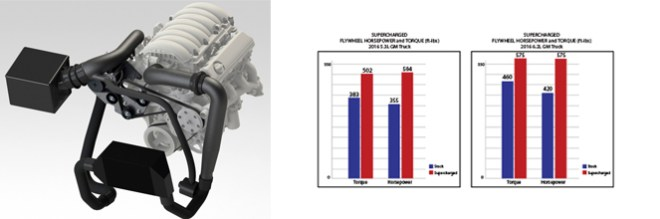Supercharger Horsepower Comparisons