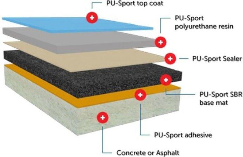 TVS PU-Sport indoor sports flooring