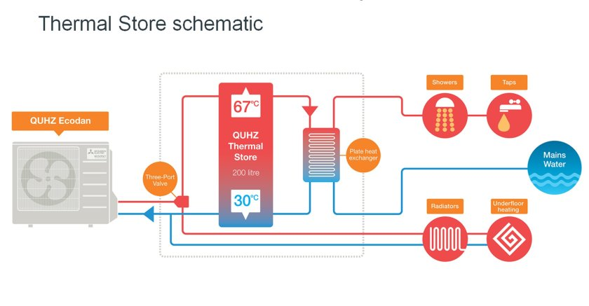 Innovative new heat pump matches new-build hot water requirements
