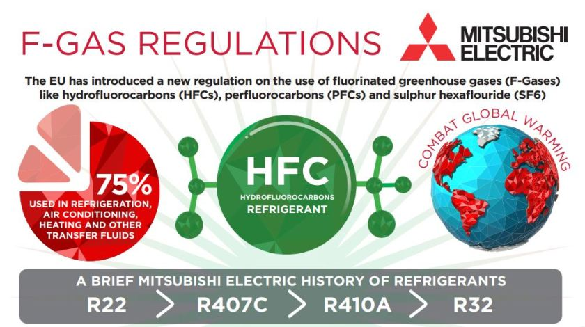 R32 refrigerant – why the change and why now?