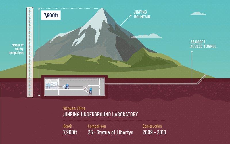MTS - Underground buildings - Jinping Underground Laboratory