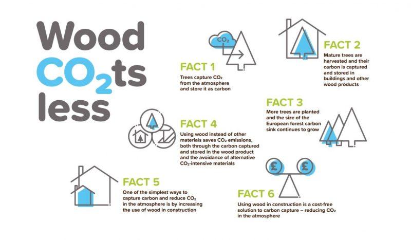 Wood Co₂tsless campaign