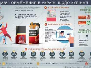 Цигаркова динаміка та тютюнові новації – 2020