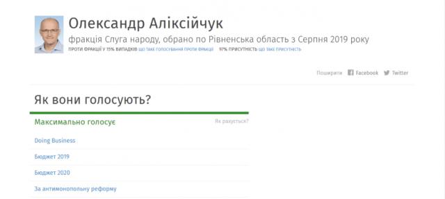 Моніторинг діяльності нардепів з Рівненщини: Олександр Аліксійчук