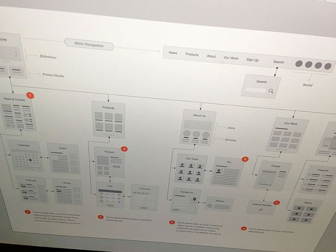 A Collection of Inspiring Sitemaps and User Flow Maps Website Flowcharts Stencil by Eric Miller