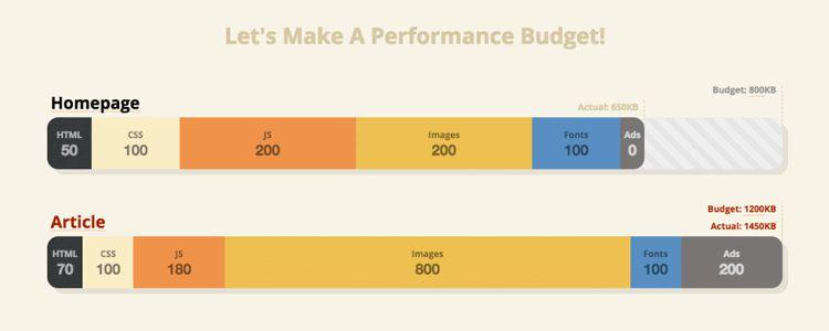 Performance Budget Builder Tool