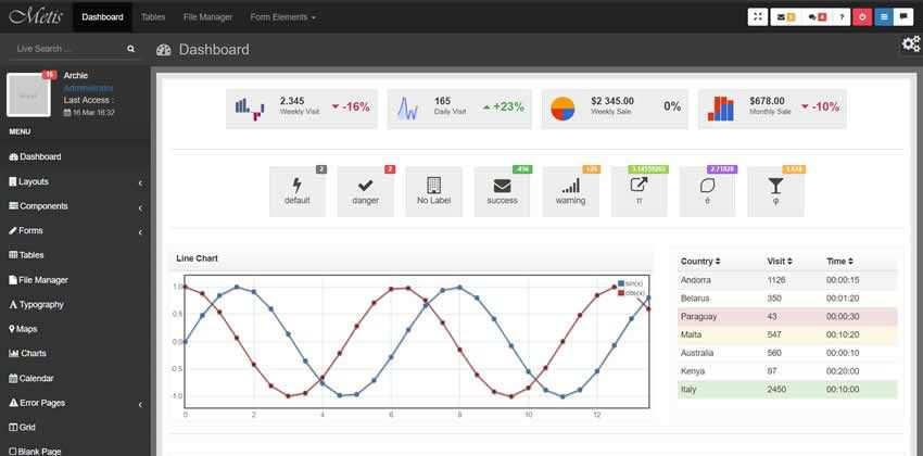 Kit UI Gratis SB Admin 2 Tema Bootstrap Admin Asli