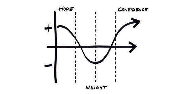 hope confidence insight