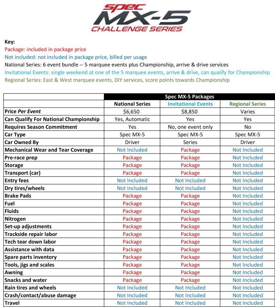 Spec MX-5 2020 Service Options Feature List 9.25.19 v2