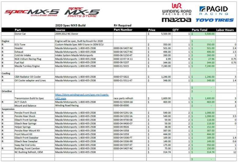 SMX Build Sheet Preview