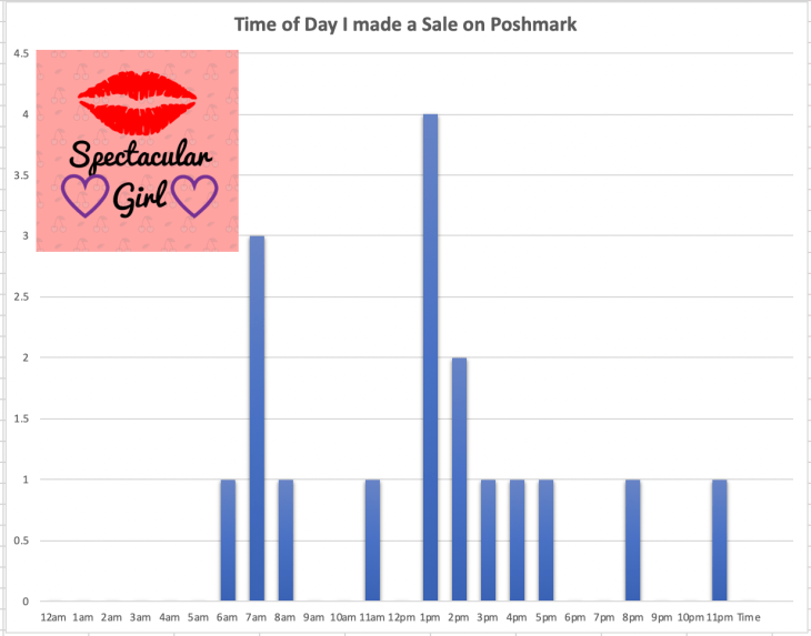 graph depicting time people make a purchase on Poshmark