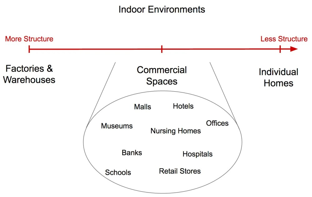 Indoor robots for commercial and home spaces
