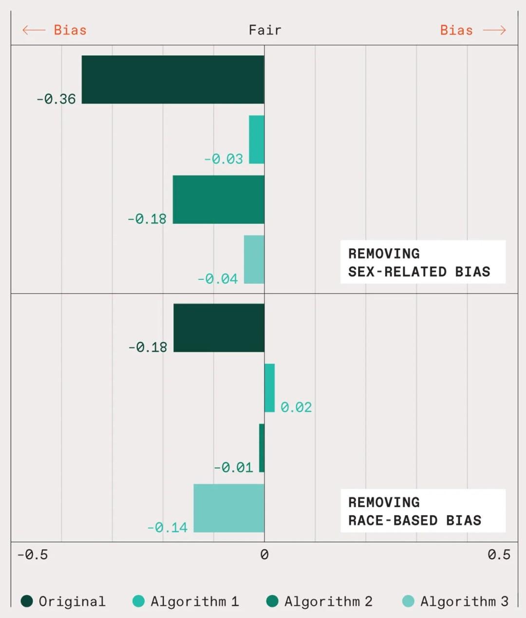 Illustration showing bias within AI.