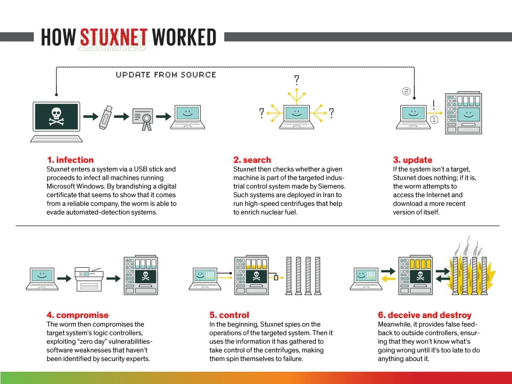 "Illlustration ""How Stuxnet Worked"""