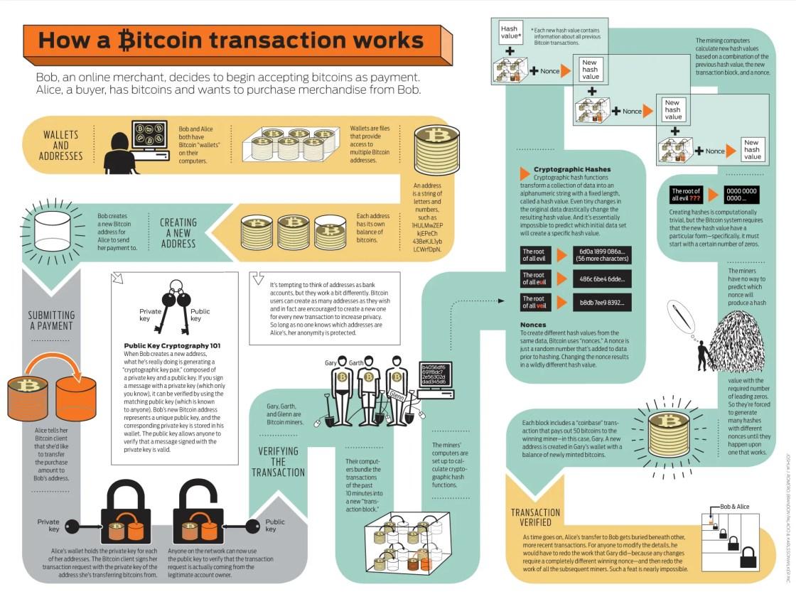 Bitcoini ülekande skeem