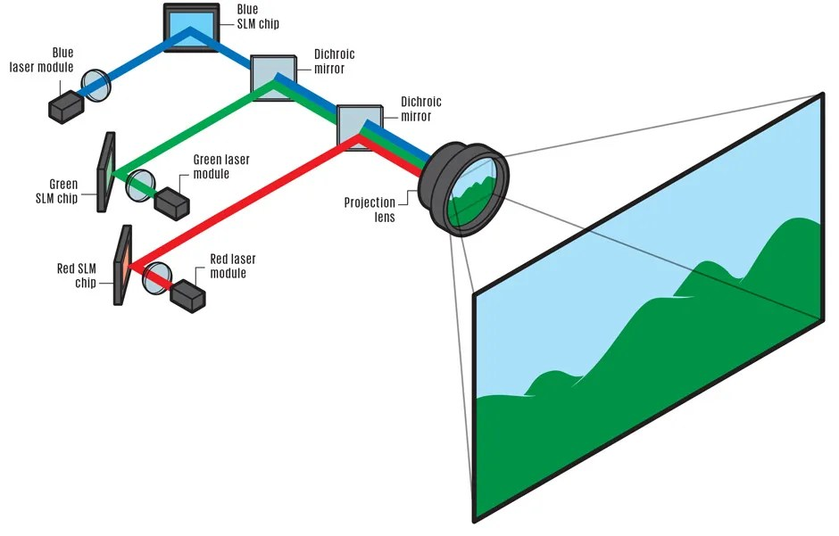 inside laser projectors illustration