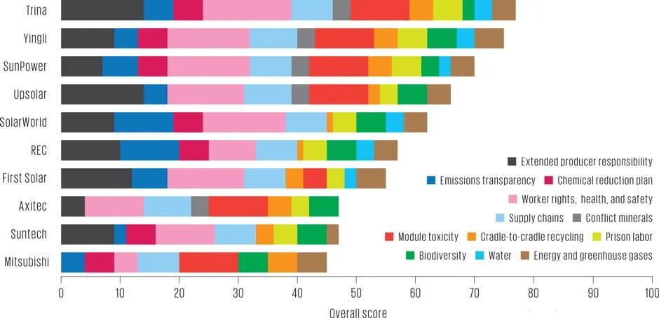 Silicon Valley Toxics Calition solar-panel evaluation