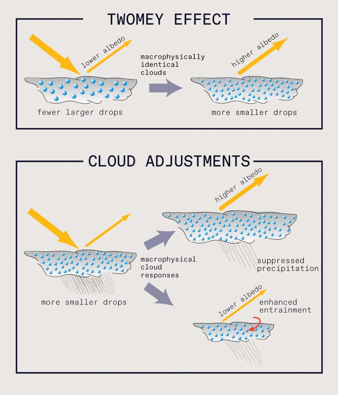 Two part diagram. Top is labelled Twomey Effect. Two cloud shapes with droplets, and the left says