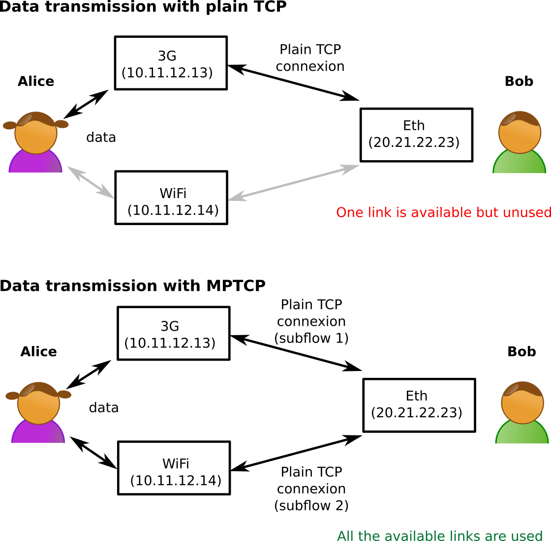 Difference between TCP and Multipath TCP