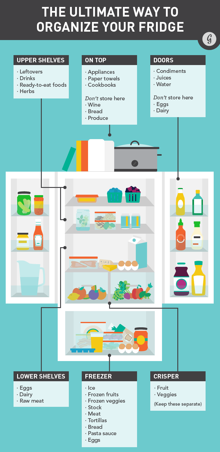 How To Properly Stock A Refrigerator