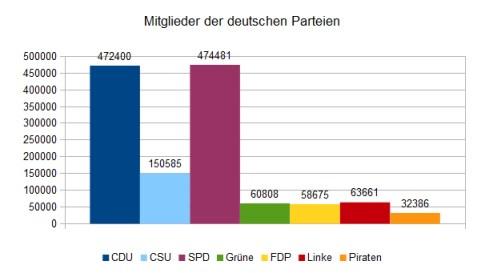 Mindestalter dt Parteien
