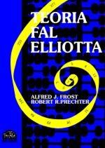 Teoria fal Elliota Konkurs:  Wytypuj zamknięcie serii kontraktów na WIG20 FW20Z12