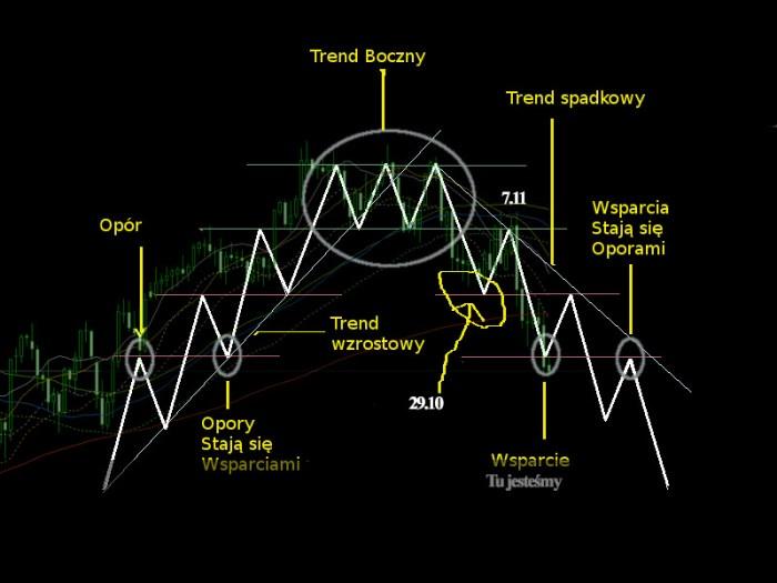 trendy2 Budujemy własną zyskowną strategię spekulacyjną   część IV