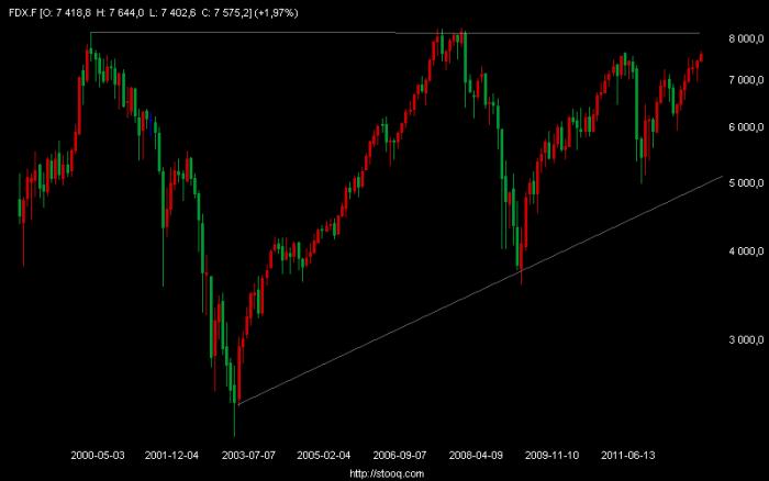 fdx f m Podsumowanie dnia: DAX, S&P 500, Złoto