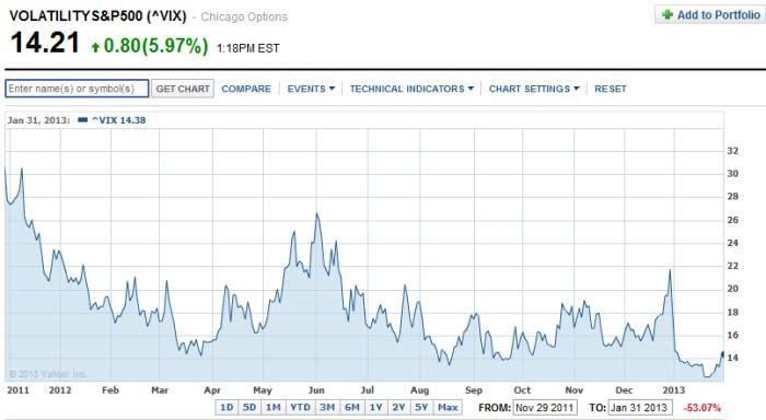 VIX1 S&P 500   pierwsze oznaki słabości, FW20H13, DAX, EURUSD
