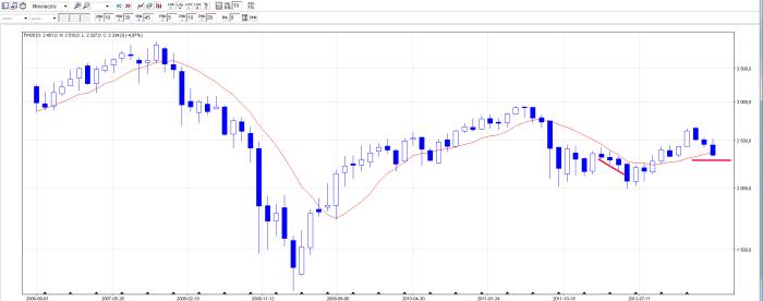 fw20m13 FW20M13, S&P 500, DAX   analiza