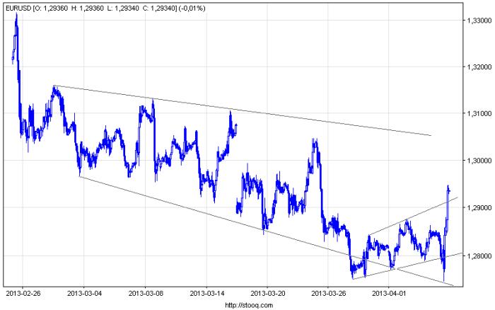 eurusd 60 FW20, DAX, S&P 500, EURUSD