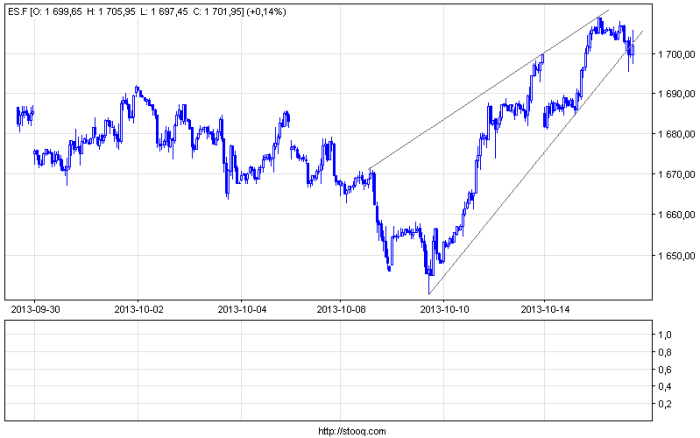 es f 60 S&P 500 Futures   klin zwyżkujący