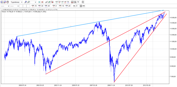 Dow Jones -spekulacje giełdowe