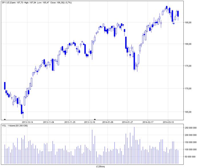 spy us d S&P 500 Futures i średnie kroczące.