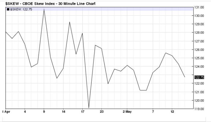 skew S&P 500 Futures    rzut okiem na sytuację