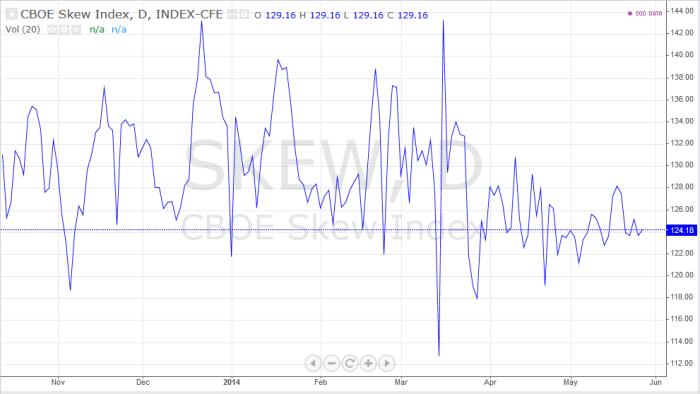 skew1 S&P 500 Futures   Co dalej ?