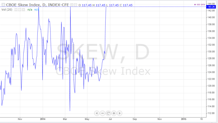 SKEW Forbes straszy rynki ?