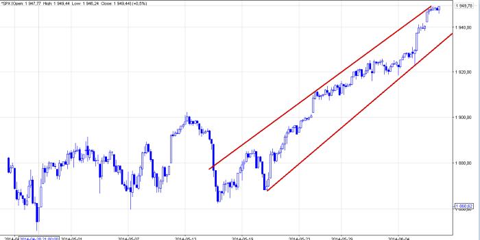 sp500 1H S&P 500   kliny zwyżkujące